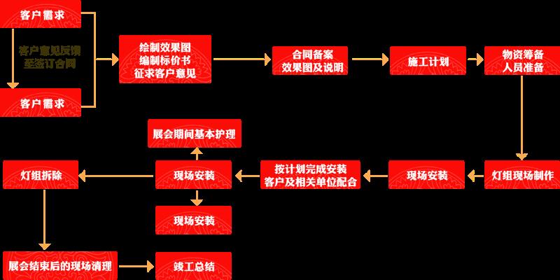 灯会服务流程